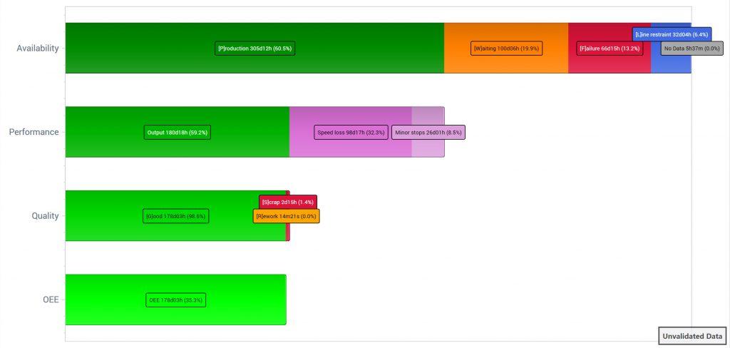Diagramm Effektivität Verlustkaskade