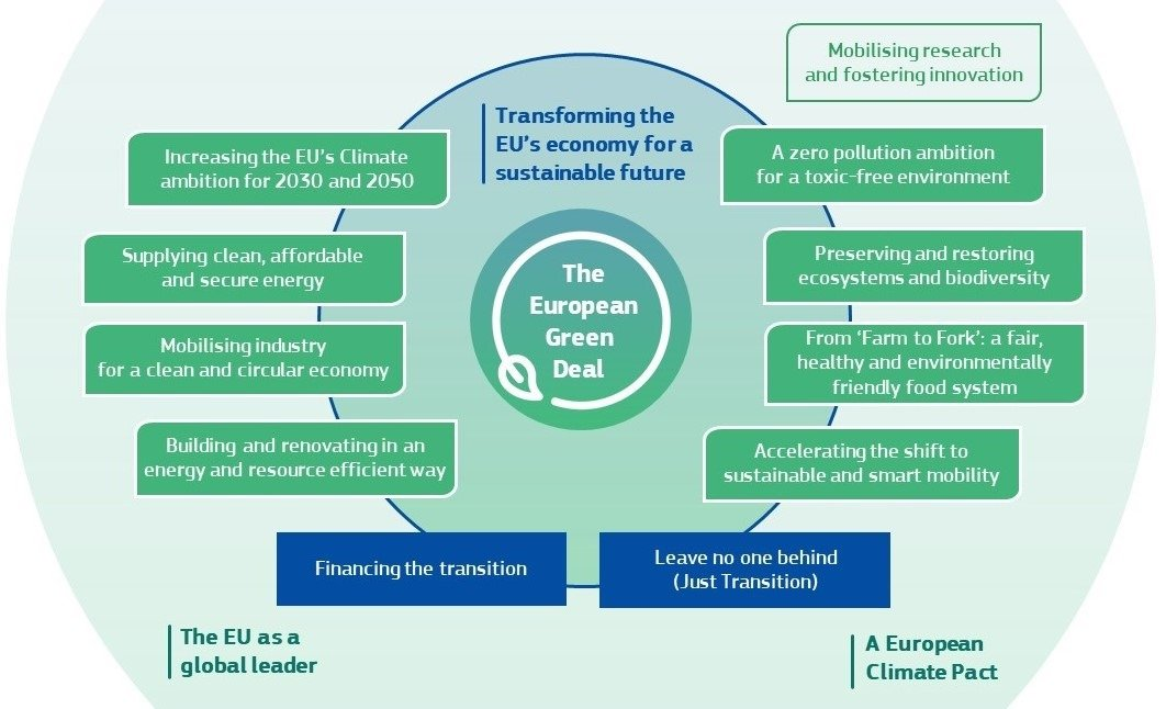 Green Deal-diagram