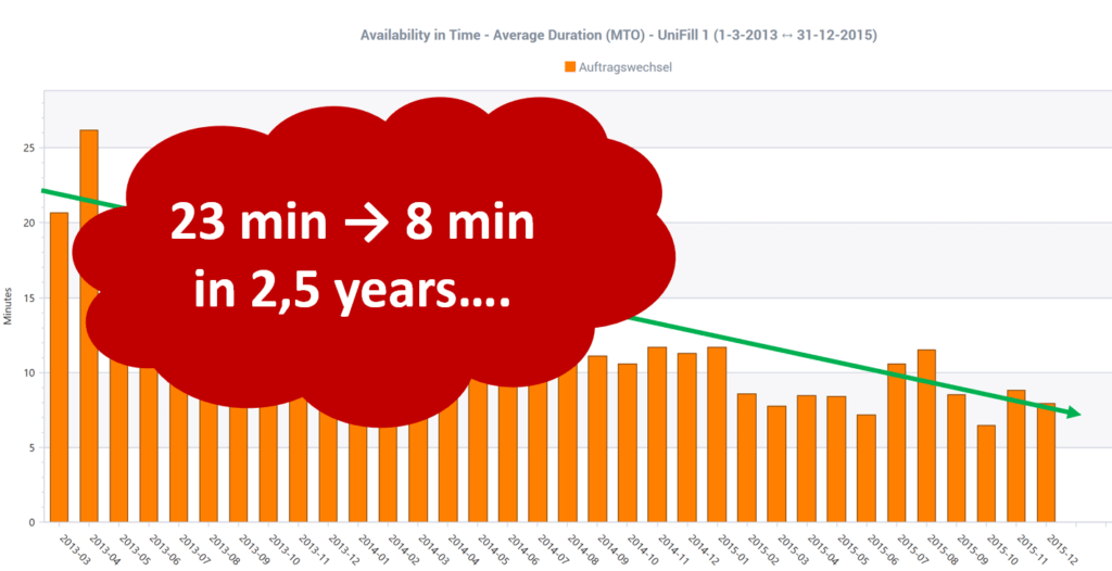 change-over time reduction from 23 to 8 minutes with OEE Coach
