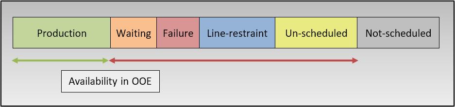 definición de disponibilidad en OOE