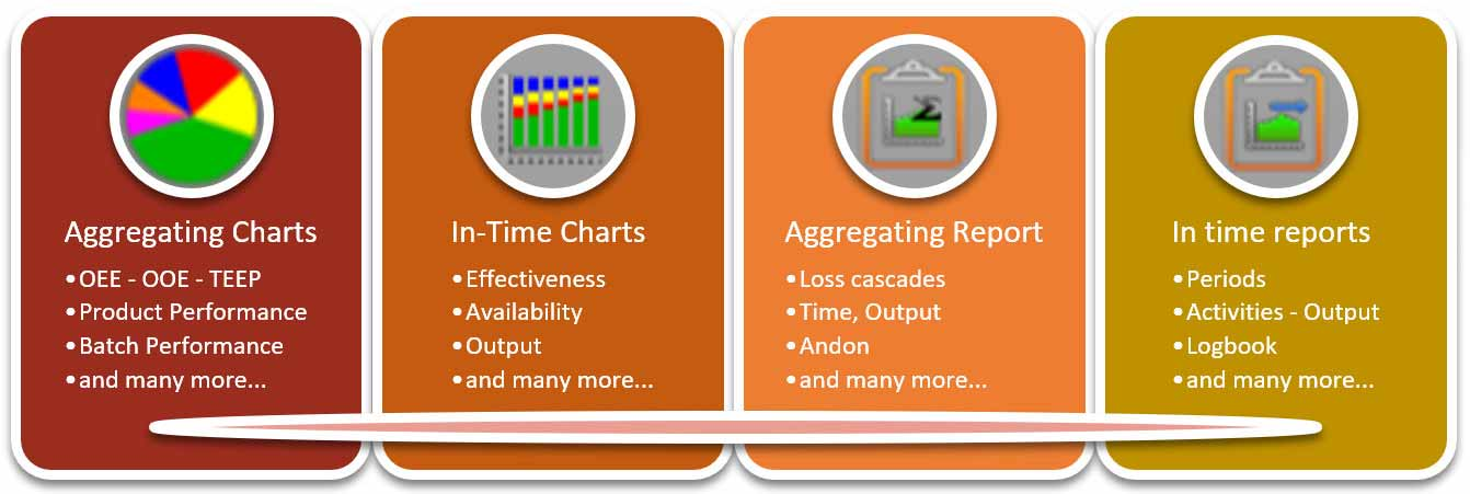 features of Charts and Reports in OEE Coach productivity software