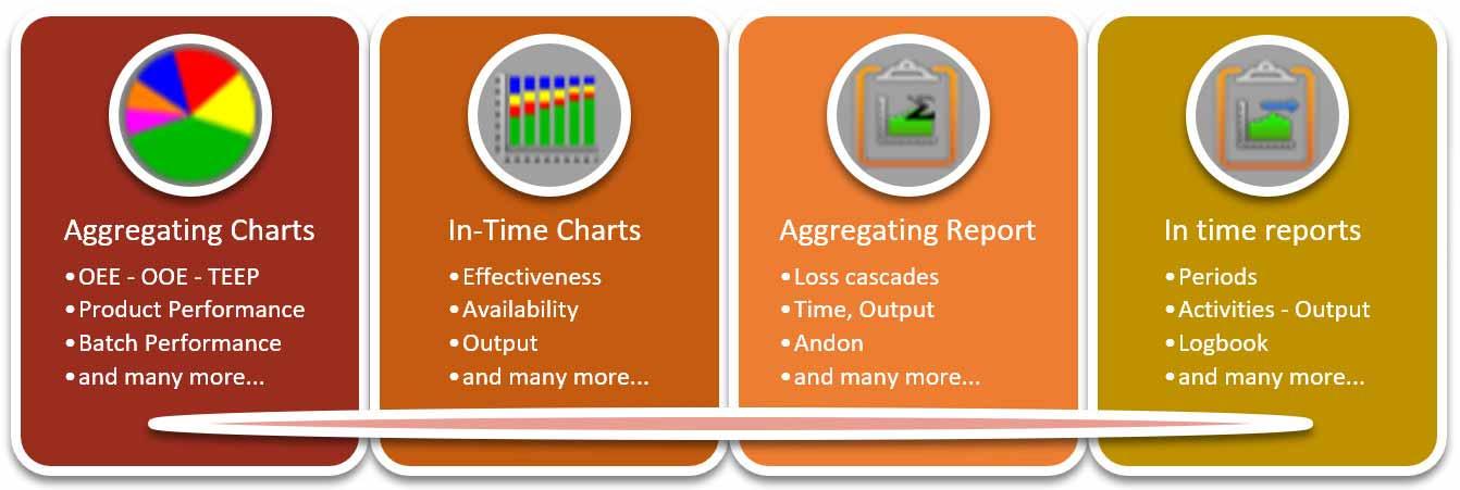 características de los gráficos e informes en el software de productividad OEE Coach