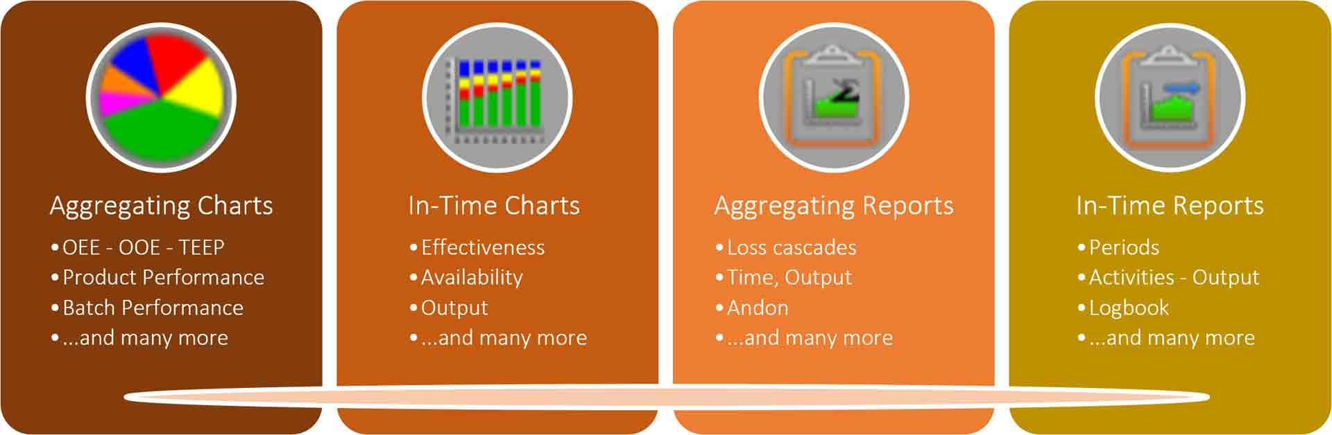 Merkmale der Diagramme und Berichte im OEE Coach