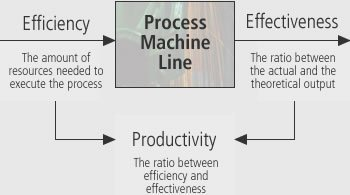 Diagram to explain efficiency, effectiveness definition and productivity