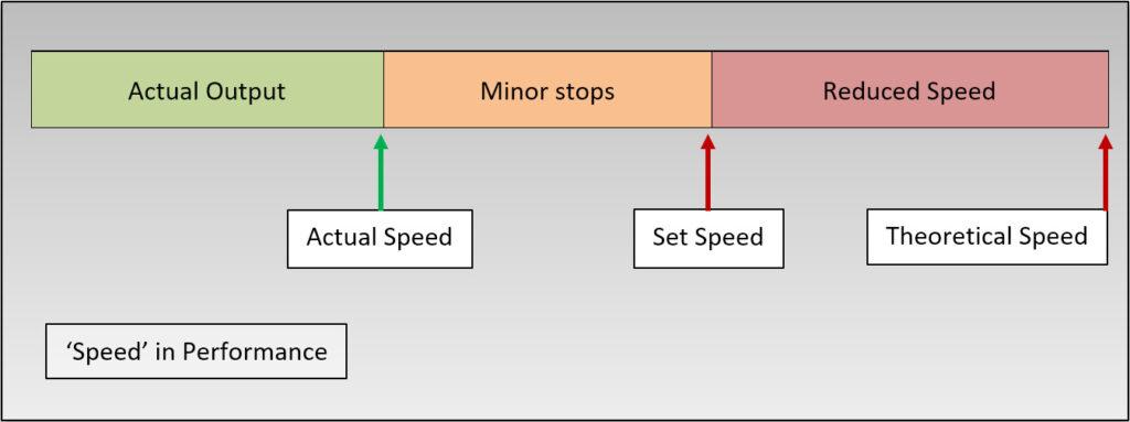 Diagrama: Definición de velocidad y pérdidas de rendimiento en oee