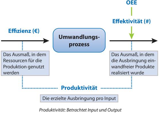 was ist Effektivität Effizienz Produktivität