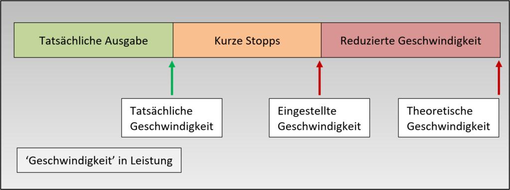 Diagramm: Definition von Geschwindigkeits- und Leistungsverlusten in oee
